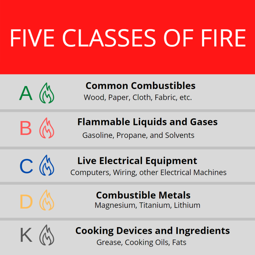 Different classes of fire need different commercial fire extinguishers.